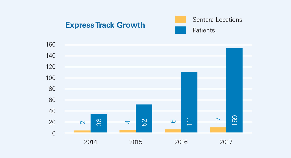 Express Track Growth